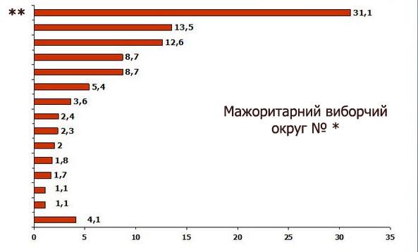 Рейтинг кандидатів в депутати по мажоритарному округу